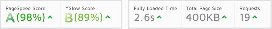 Wskaźniki wydajności nowej witryny